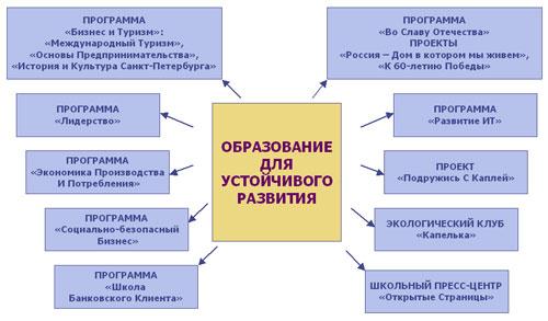 3. Схема реализации проекта.